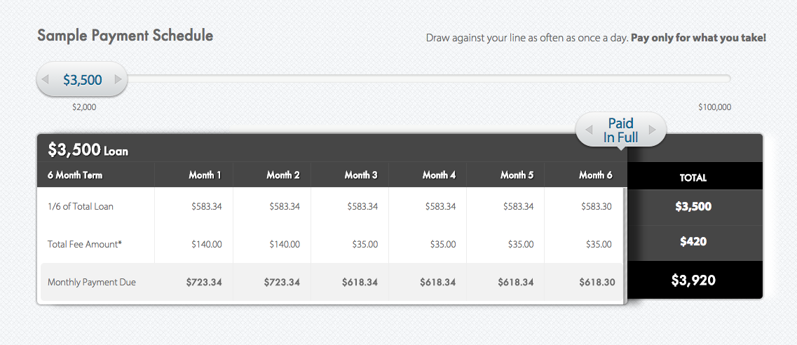 Kabbage Small Business Loans Payment Schedule on $3,500 | The Editor's Touch