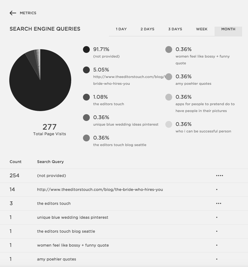 Squarespace Metrics   Squarespace Analytics Section   The Editor's Touch