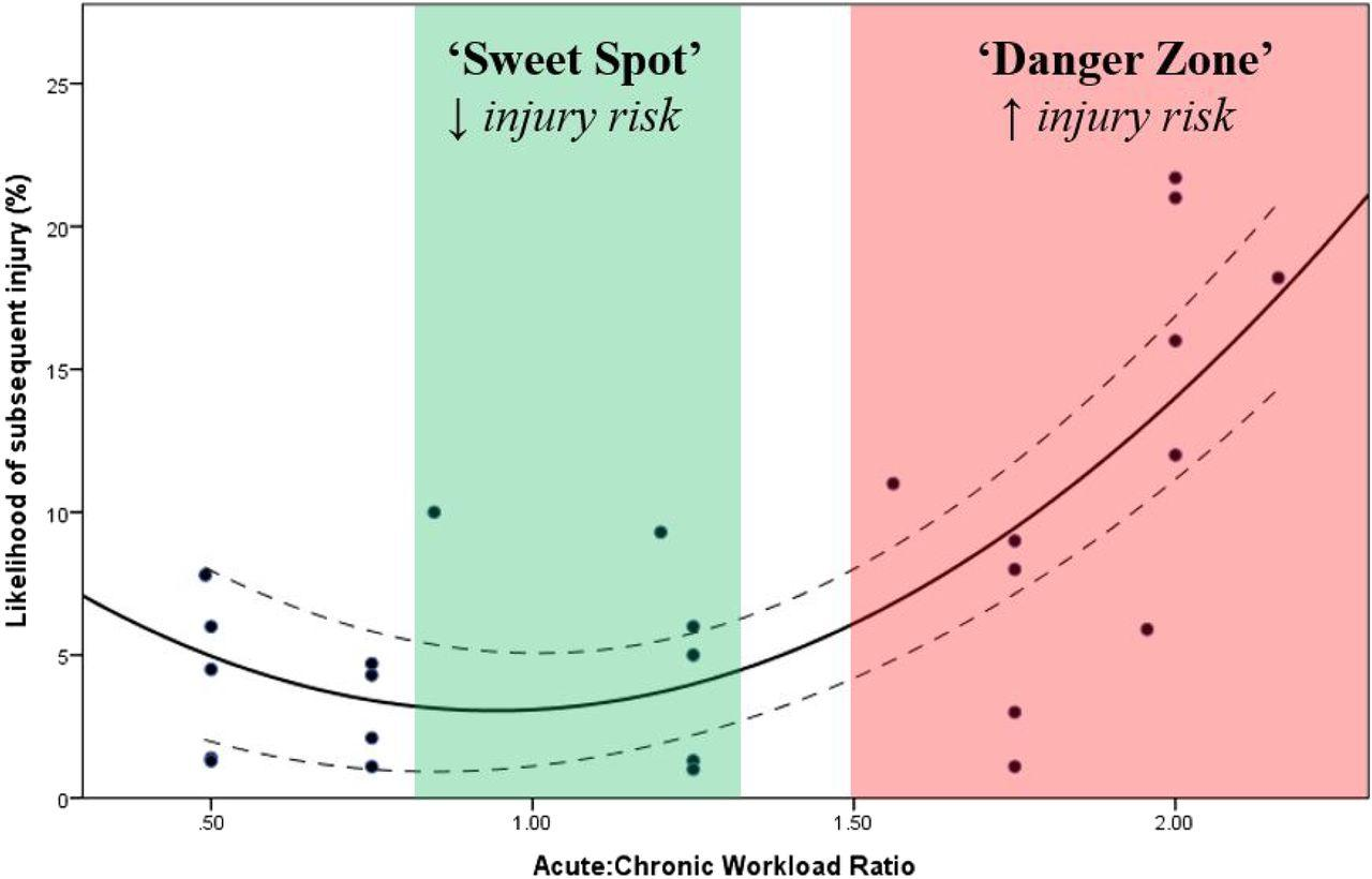 Guide to interpreting and applying acute:chronic workload ratio data. The green-shaded area ('sweet spot') represents acute:chronic workload ratios where injury risk is low. The red-shaded area ('danger zone') represents acute:chronic workload ratios where injury risk is high. To minimise injury risk, practitioners should aim to maintain the acute:chronic workload ratio within a range of approximately 0.8–1.3. Copied and quoted from Blanch and Gabbett.