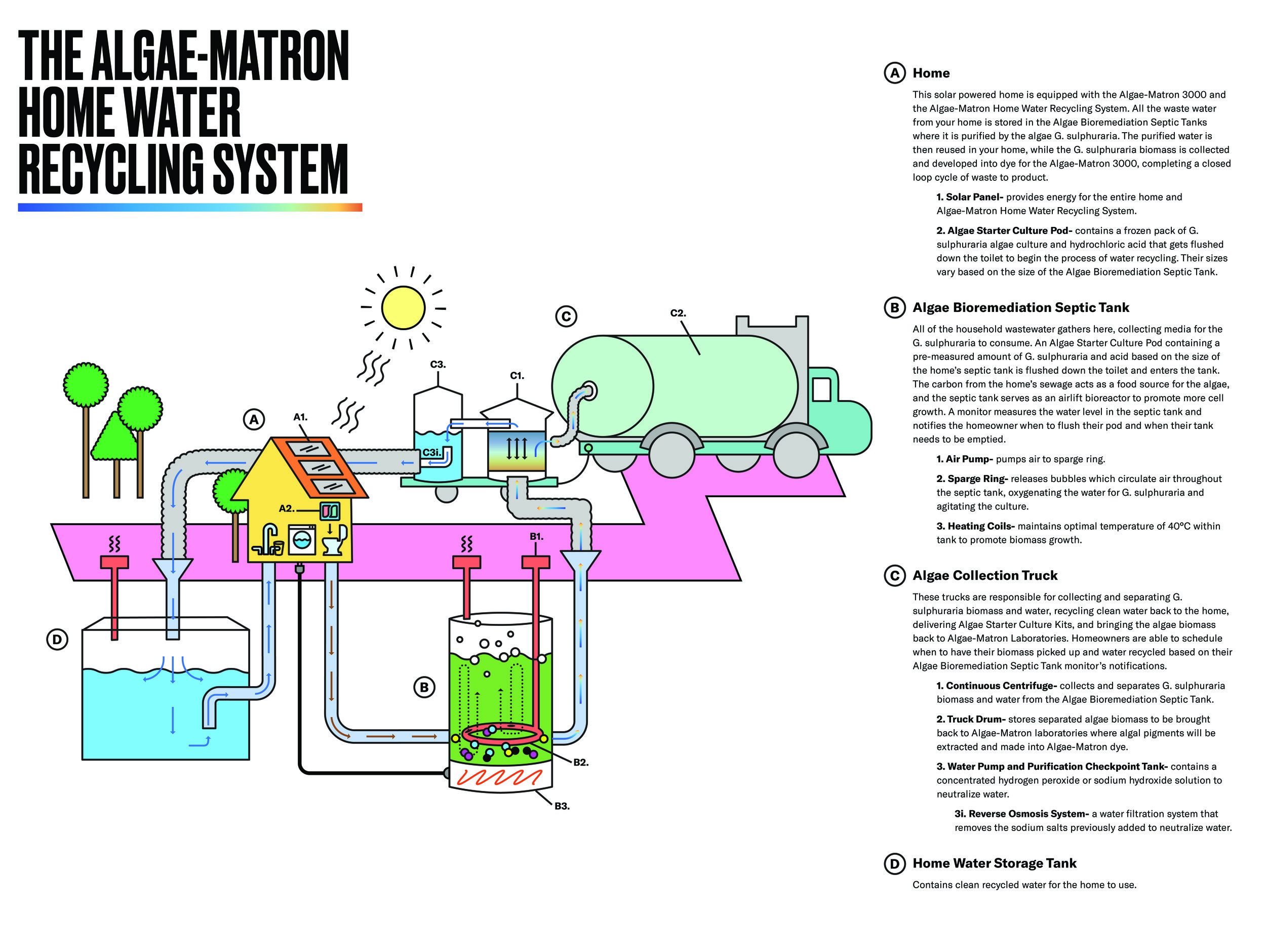 ALGAE_MATRON_HOME_WATER_RECYCLING_SYSTEM.jpg
