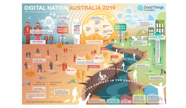Image Source:   https://www.goodthingsfoundation.org.au/research-publications/digital-nation-australia-2019
