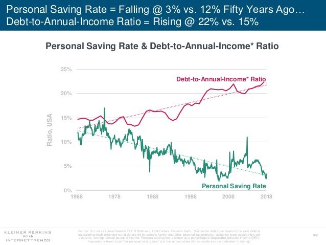 This chart is showing how little people save nowadays (green line) compared to how much debt compared to their income (pink line) they carry.