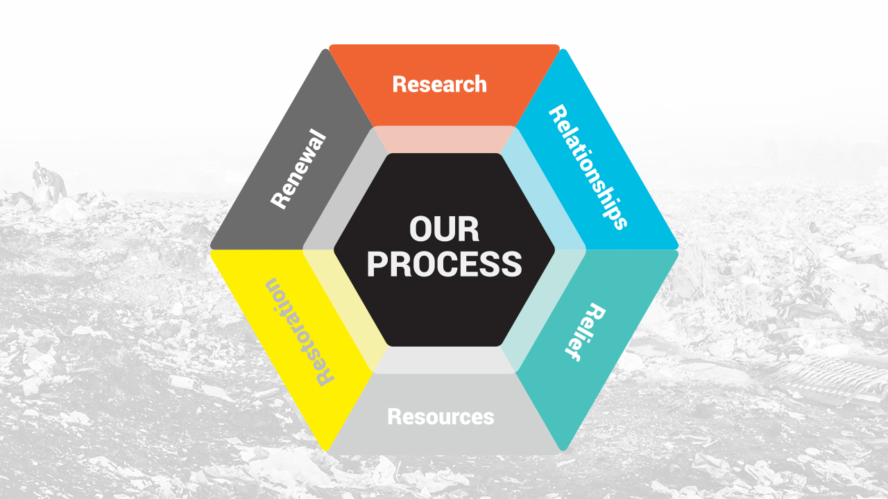 Our Process Slide.jpg