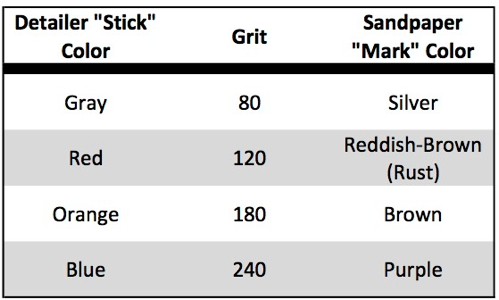 "Figure 5 - Stick ""grit"" chart"