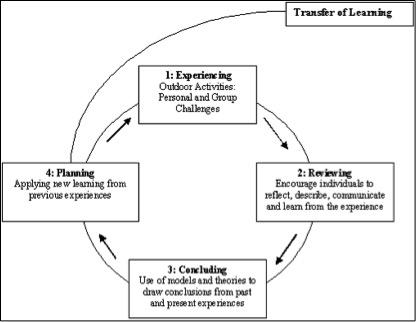 ExperientialEducationModel.jpg