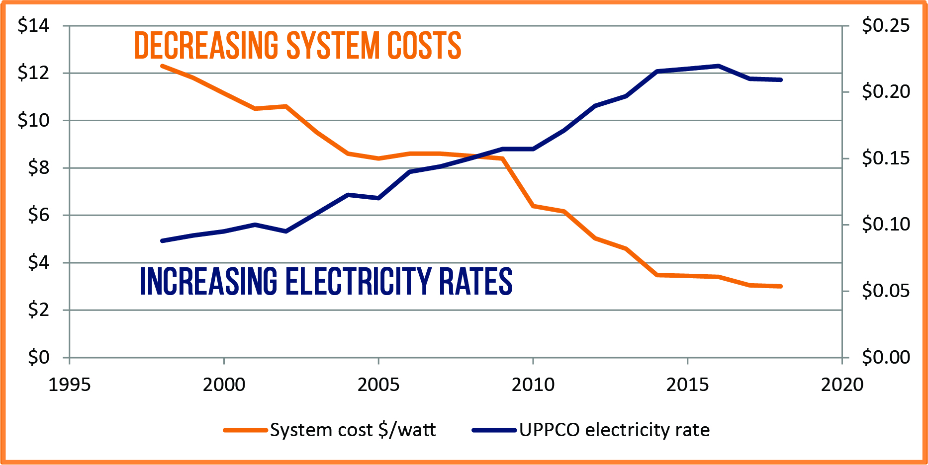 UPPCO utility rates from the  MI public service commision . Solar installation costs from the Lawrence Berkeley Lab's  Tracking the Sun .