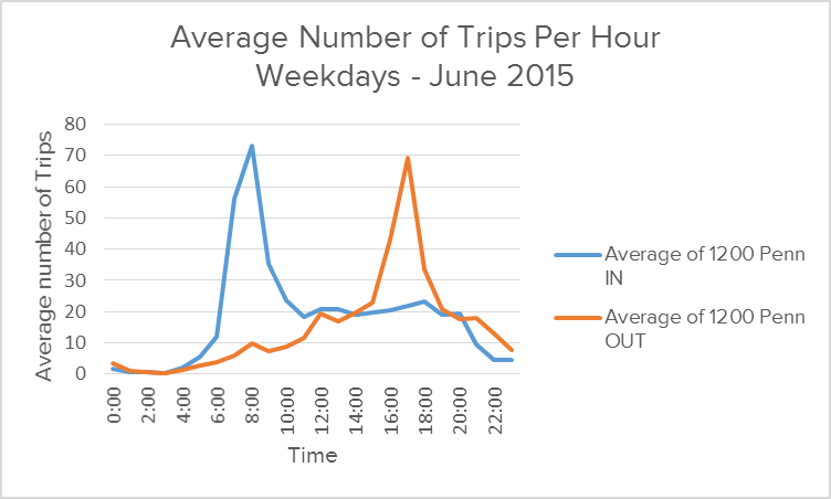 AVERAGE WEEKDAY TRIPS PER HOUR DEMONSTRATES A STRONG COMMUTING PATTERN