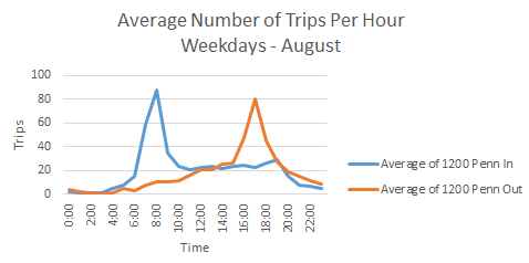 10% increase in average hourly trips on weekdays at 8am
