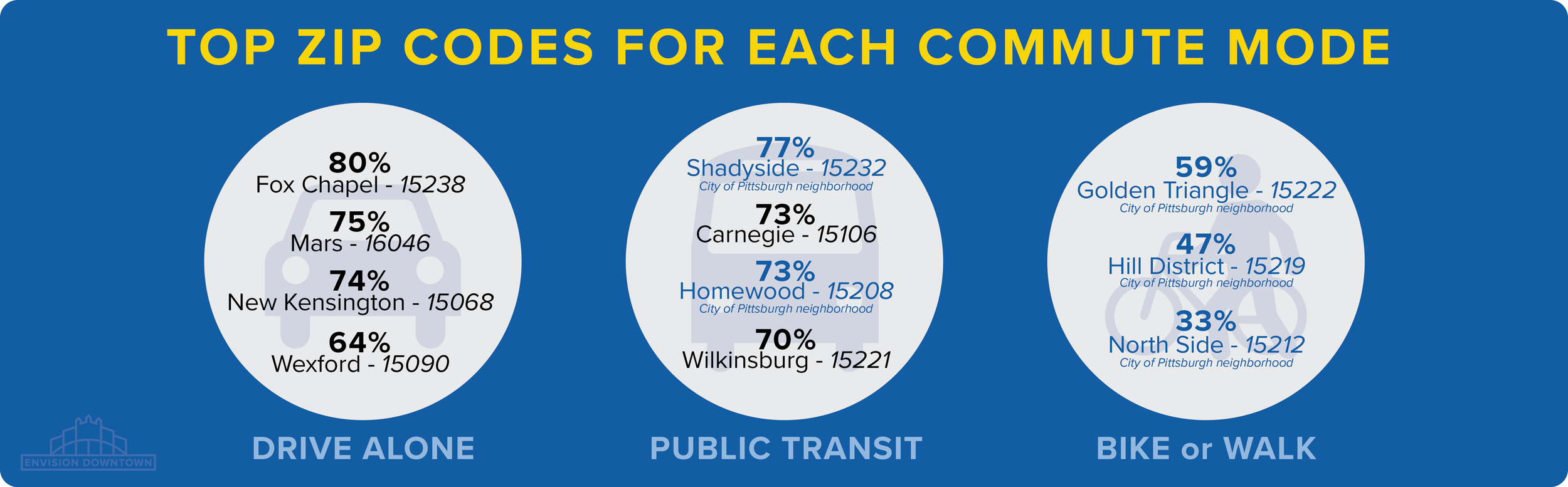 these numbers reflect the percentage of respondents from that zip Code who choose that particular mode OVER OTHERS to commute on a typical weekday