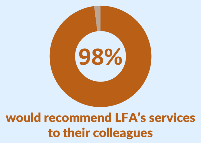 Client Satisfaction Survey Results_Recommend LFA
