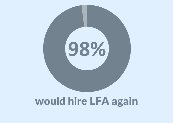 Client Satisfaction Survey Charts_Rehire LFA.png