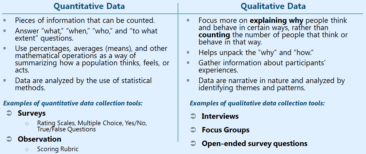 Types of Data — Learning for Action
