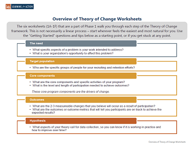Overview of Theory of Change Worksheet_forwebsite_2.16.17.png