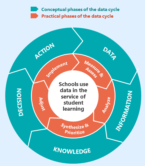 The Five Phases of an Effective Data Cycle