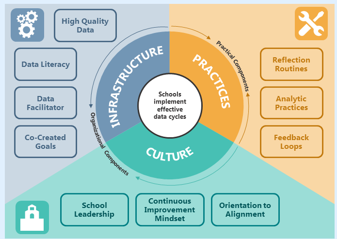 Click on the image to download a printable version of the Data Matters framework