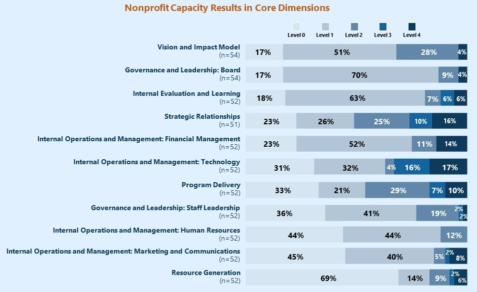 Nonprofit Capacity Results in Core Dimensions