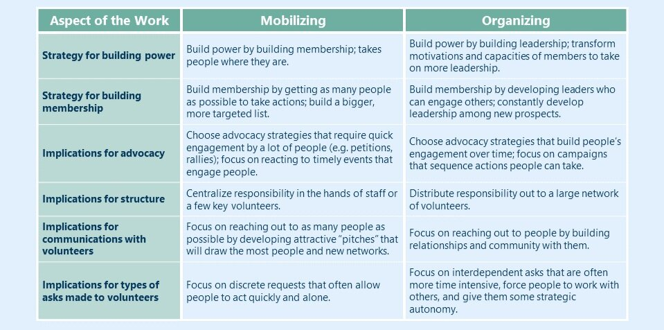 Mobilizing+Organizing+Approaches+Table.jpg