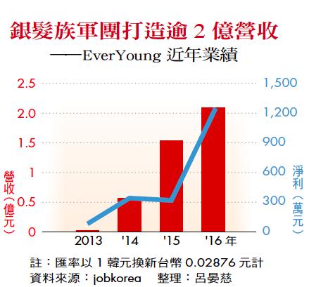 銀髮族軍團打造逾 2 億營收——EverYoung 近年業績  圖表製作者:呂晏慈