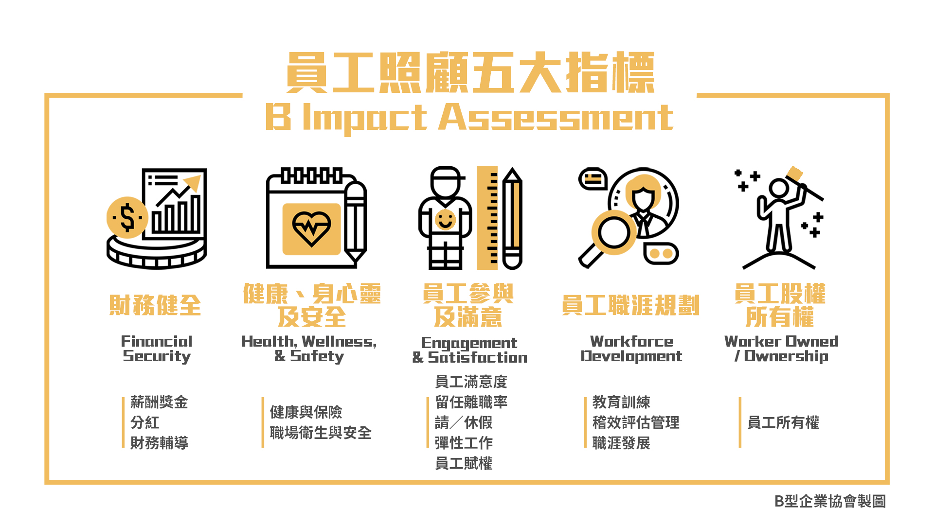 B Impact Assessment - 員工照顧五大指標.jpg
