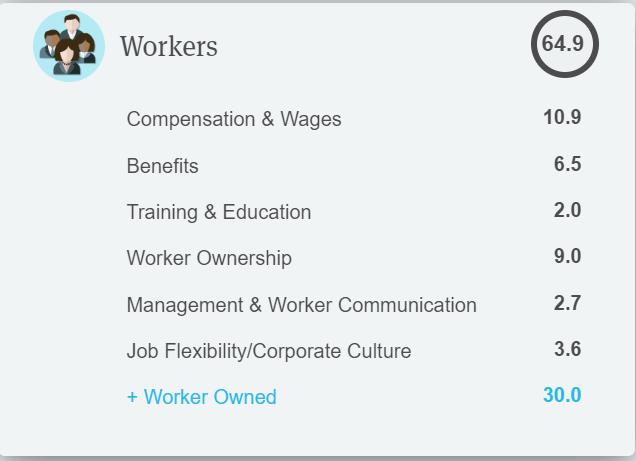 在 Future State B 型企業認證資訊 中,可以看到「員工」面向的分數高達64.9。