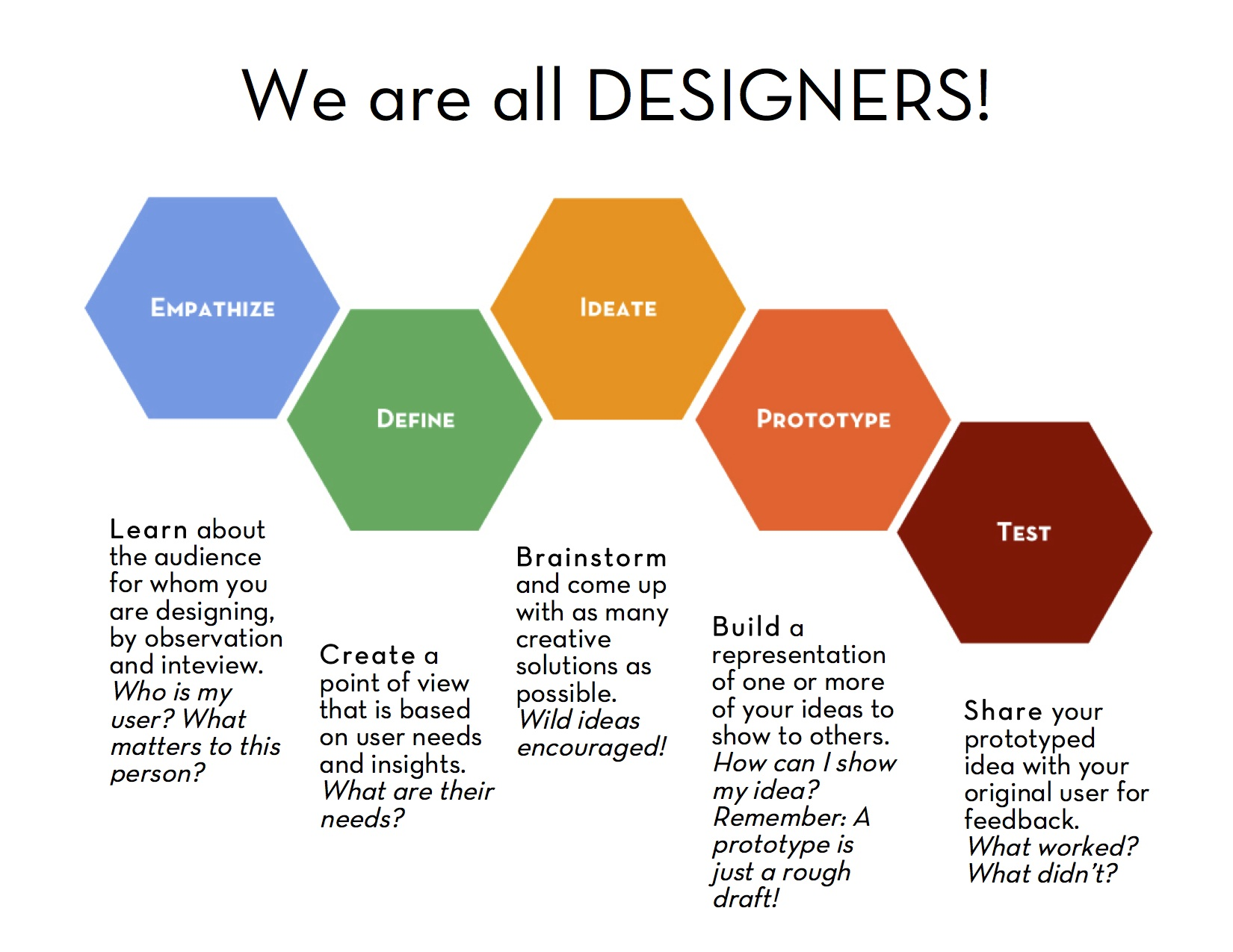 Design thinking 101: the major steps.
