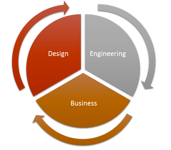 Engineering skills, business acumen, and design thinking - the three pillars of a product development effort