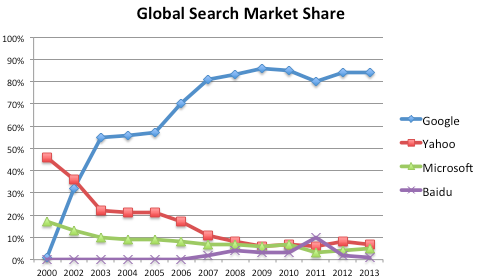 Google vs. Yahoo (and other) search market share. From  the Motley Fool .