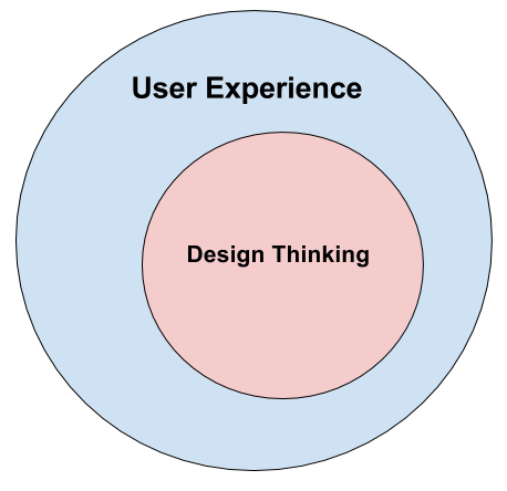Design Thinking is a (large) subset of User Experience