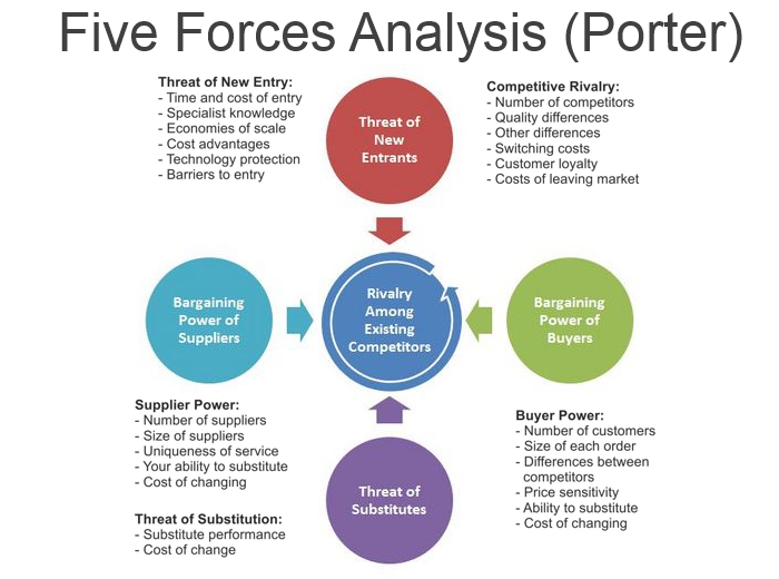 Porter's Five Forces (among other articles) can help you evaluate the strategic position of your business idea ( source ).