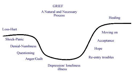 Grief Curve