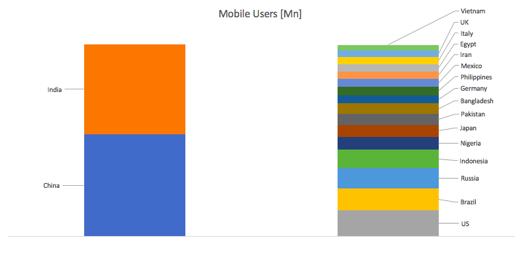Countries Mobile Users.jpeg