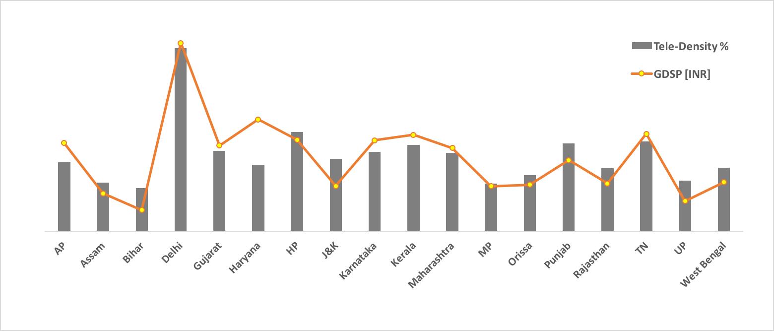Tele Density Correlation.png