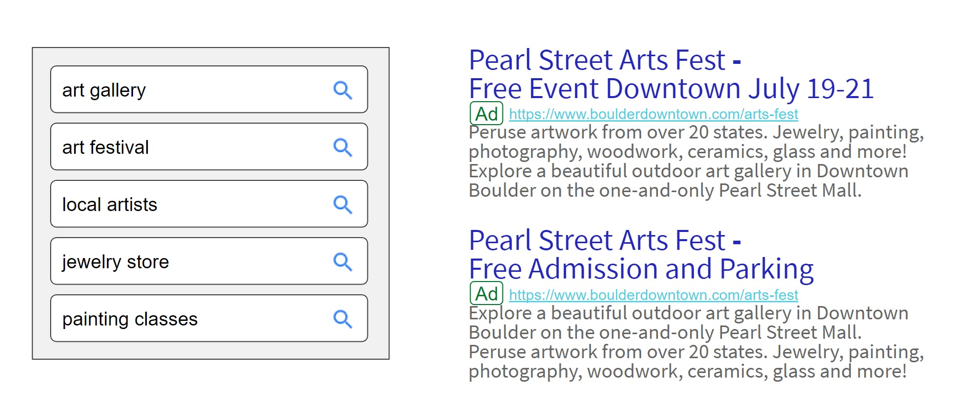 A sample of the Google Ads that ran for the Downtown Boulder Partnership. The list on the left shows some of the key phrases that would trigger these ads to appear in Google search results.