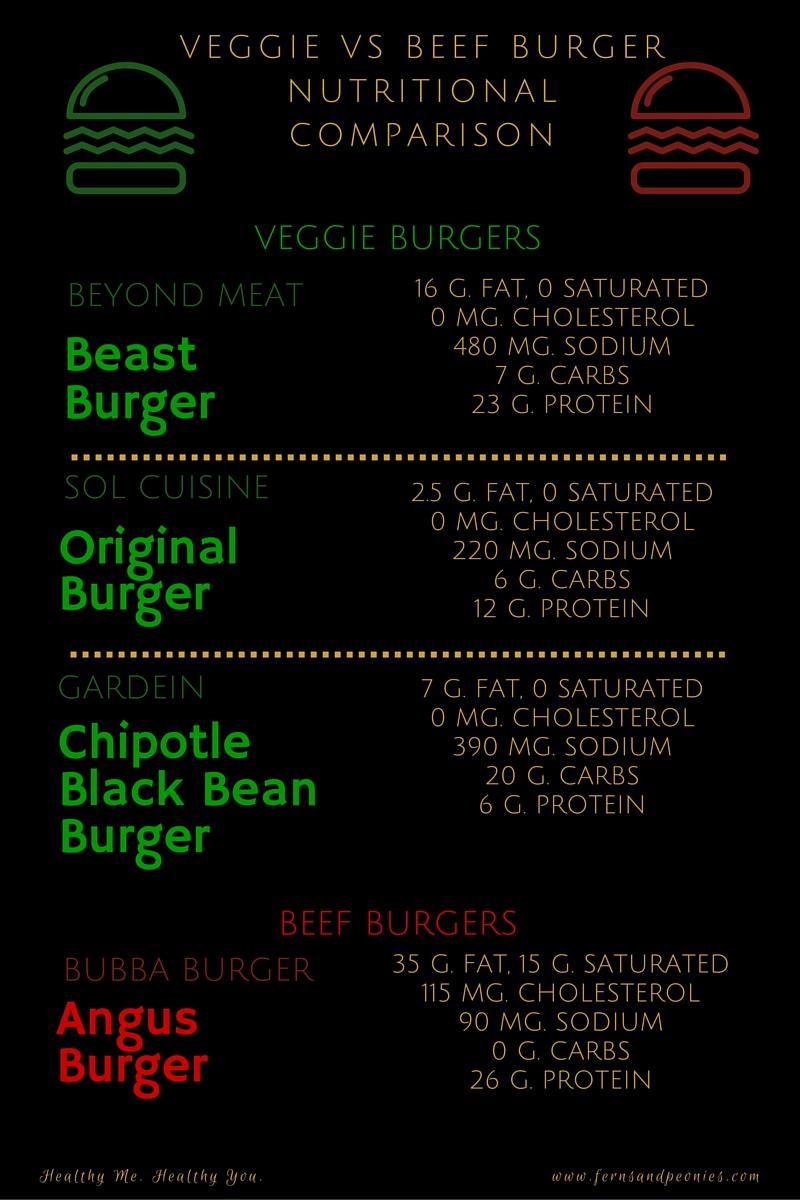 Veggie vs meat burger comparison. Plus vegan and gluten-free Thai Sprouted Lentil Quinoa burger recipe. www.fernsandpeonies.com