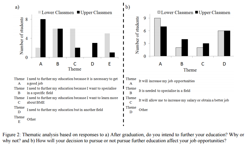 Mohedas, I. , Kaufmann, E. E., Daly, S. R., & Sienko, K. H. (2015). Ghanaian undergraduate biomedical engineering students' perceptions of their discipline and career opportunities.  Global Journal of Engineering Education .17(1), 34-41.