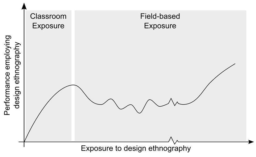 Mohedas, I. , Daly, S. R., & Sienko, K. H. (2015). Characterizing novice use of design ethnography utilizing skill acquisition and learning theories.  Mudd Design Workshop . Claremont, CA, May 28-30.