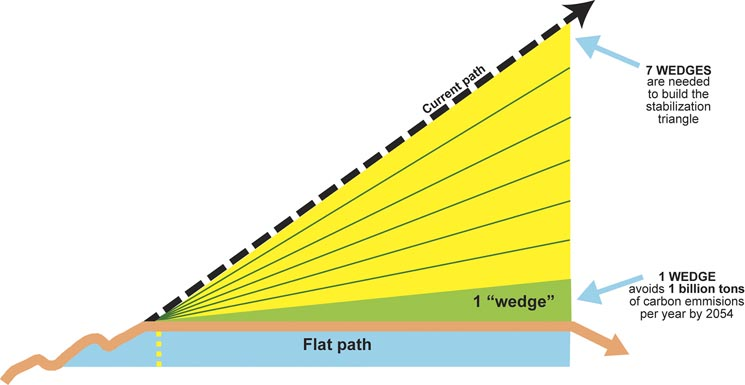 """""""Stabilization Wedges"""" source: Pacala and Socolow, 2004"""
