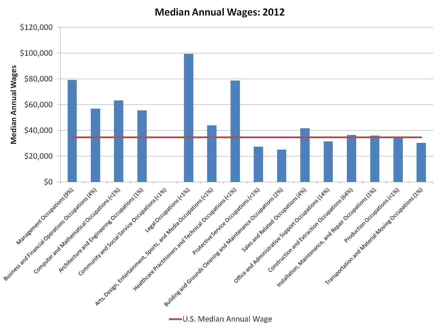 median-wages_res-construction_2012.jpg