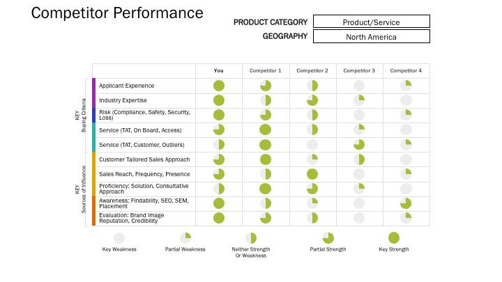 Delvantage Product Marketers Competitive Landscape
