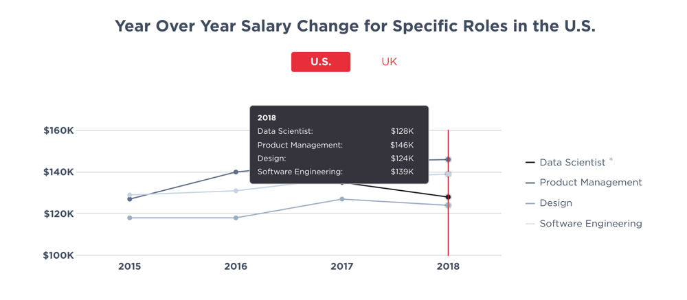 2019 State of Salaries Report (by Hired). Design is the bottom line.