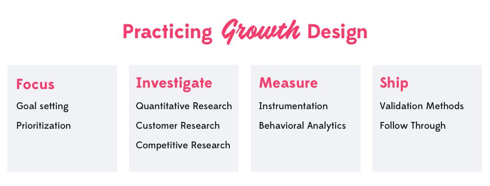 Growth Design Toolkit