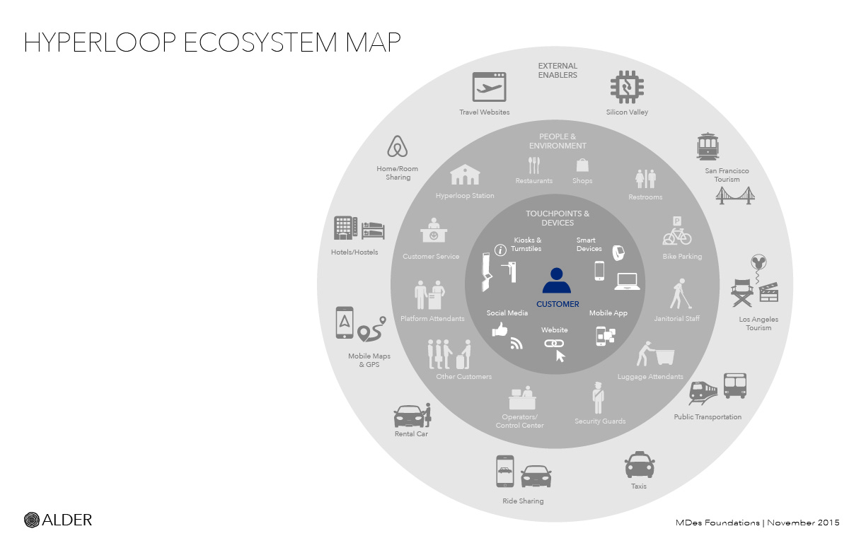 ECOSYSTEM MAP:  Mapping out the ecosystem helped us to see how the Hyperloop experience can be integrated into touch points that passengers are already familiar with and use frequently.
