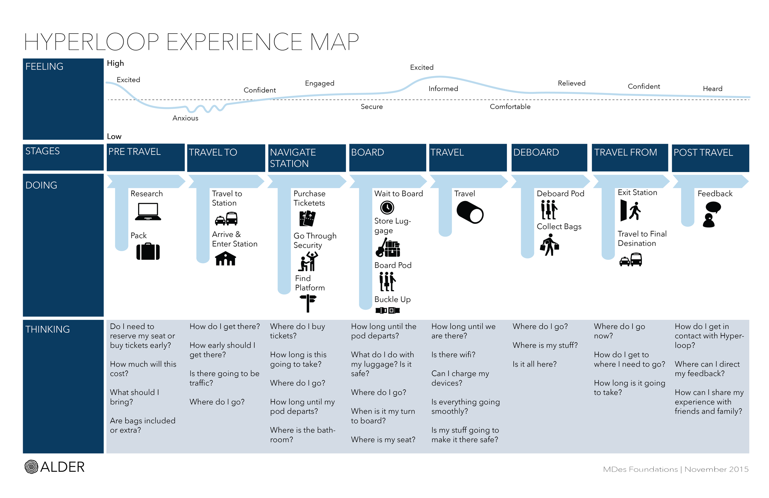 EXPERIENCE MAP:  This map illustrates the experience of a passenger using Hyperloop for the first time, and helped us to start thinking about the end to end journey and touch points passengers will interact with.