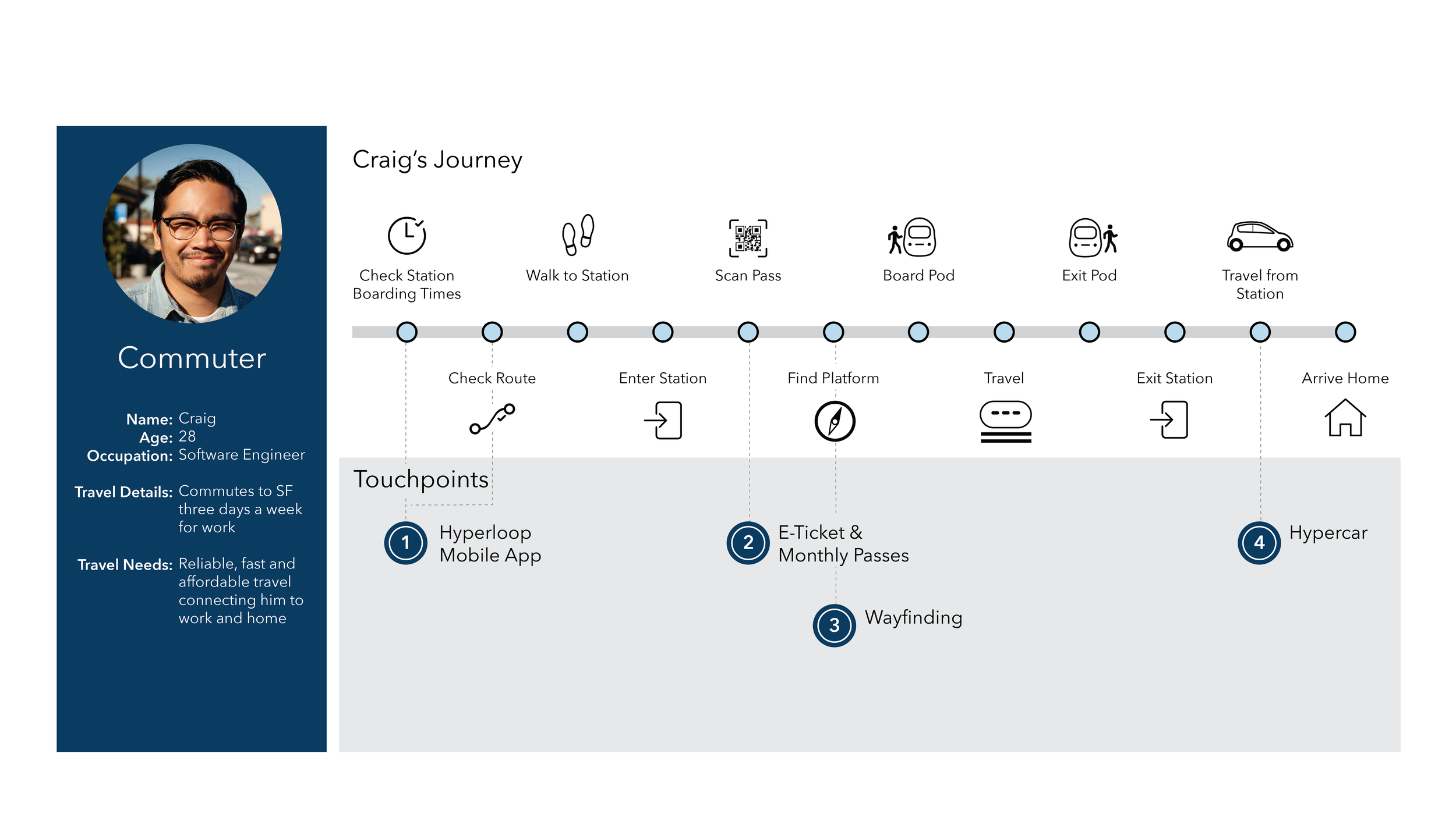 USER JOURNEY MAP:  This helped us to map our many touch points back to user types, and guided us in tailoring the design of different experiences and service offerings to each audience and their needs.