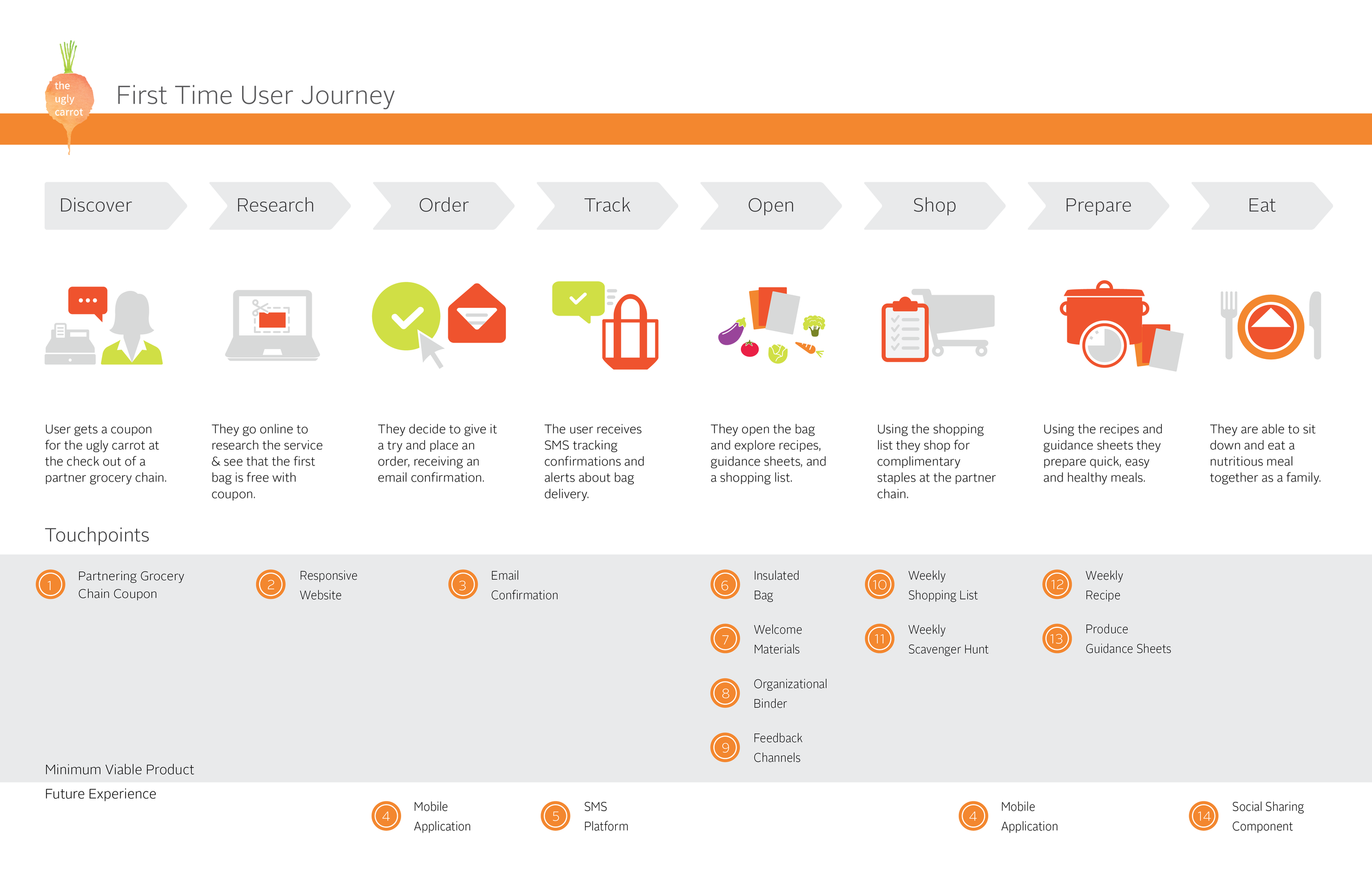 USER JOURNEY : Using a service blueprint to flesh out the touchpoints and support processes, I created a user journey to help me identify the minimum viable product and guide my prototyping.