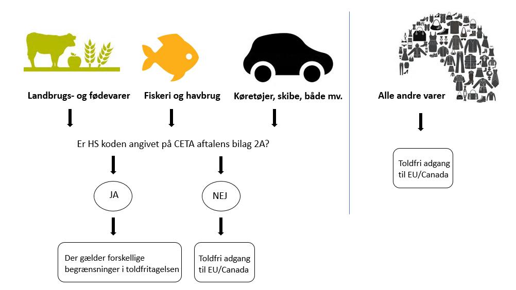 Frihandelsaftale CETA