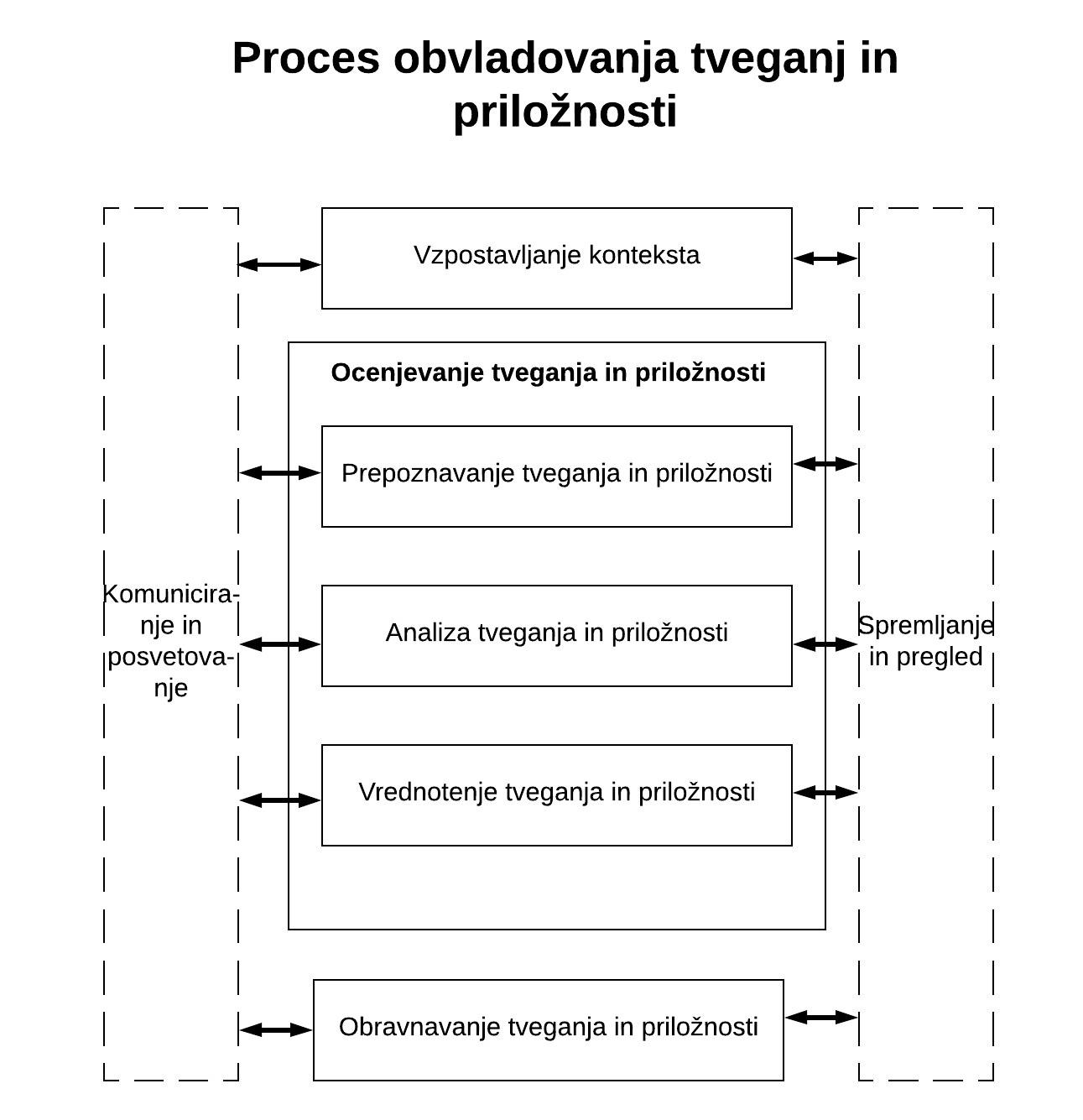 Proces obvladovanja tveganj.jpg