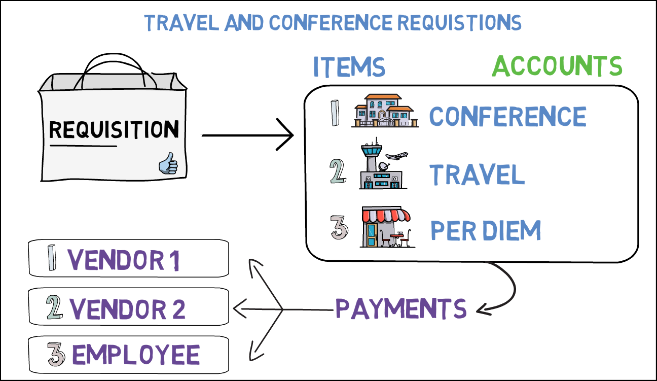 TravelConfReqOverview.png