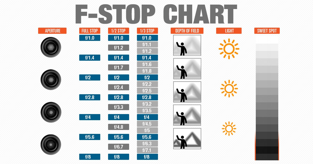fi_F-Stop_Chart_Infographic.jpg