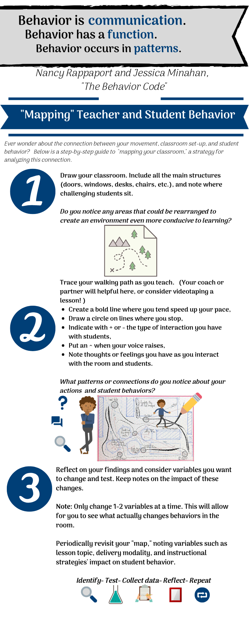 Mapping Your Classroom